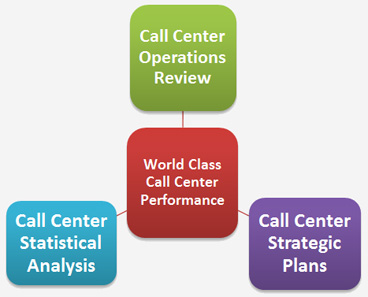 Call Center Operations Review