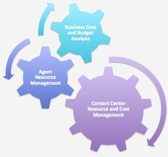 Contact Center Resource and Cost Management