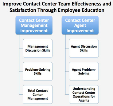 Improve Contact Center Team Effectiveness and Satisfaction Through Employee Education
